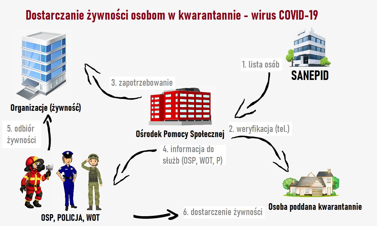 http://www.federacja-socjalnych.pl/images/news/zywnosccovid.png